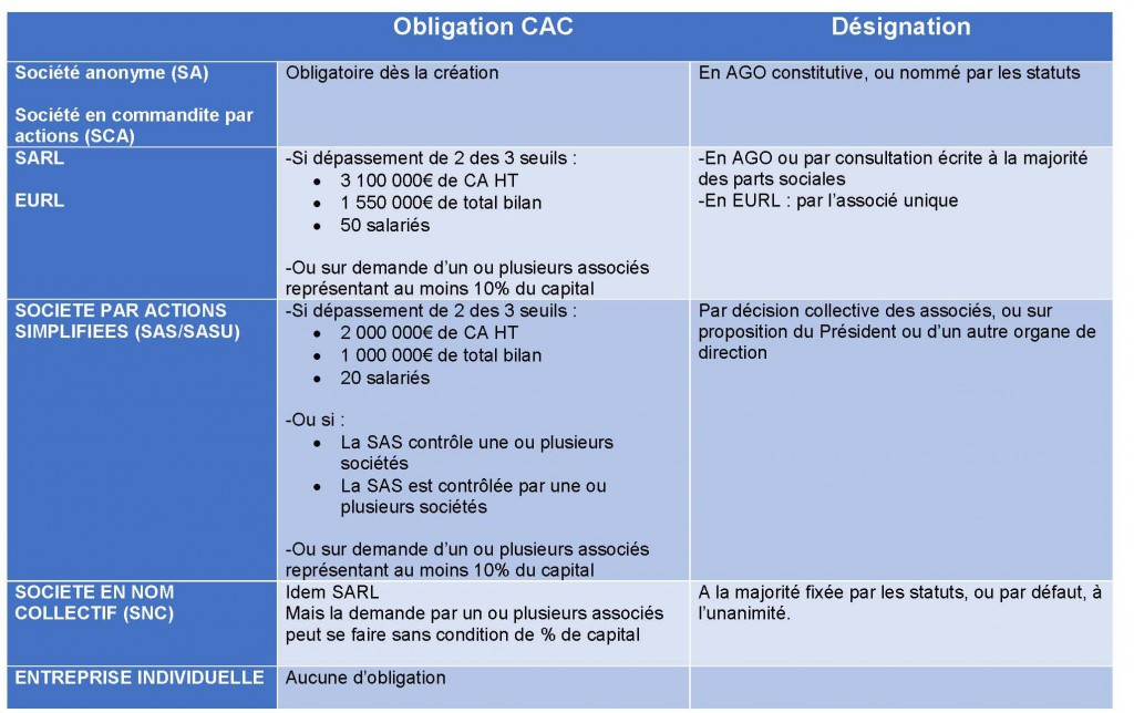 Obligation CACv2